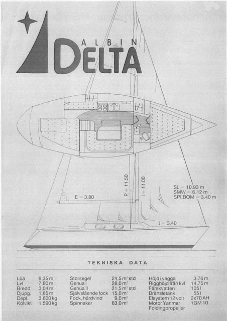 Albin Delta tekniska data
